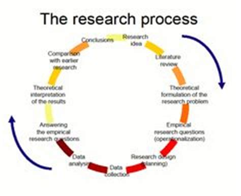 Stages of dissertation writing